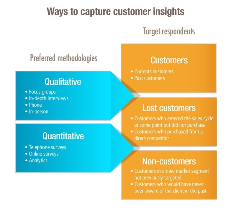 how to develop a customer insight strategy